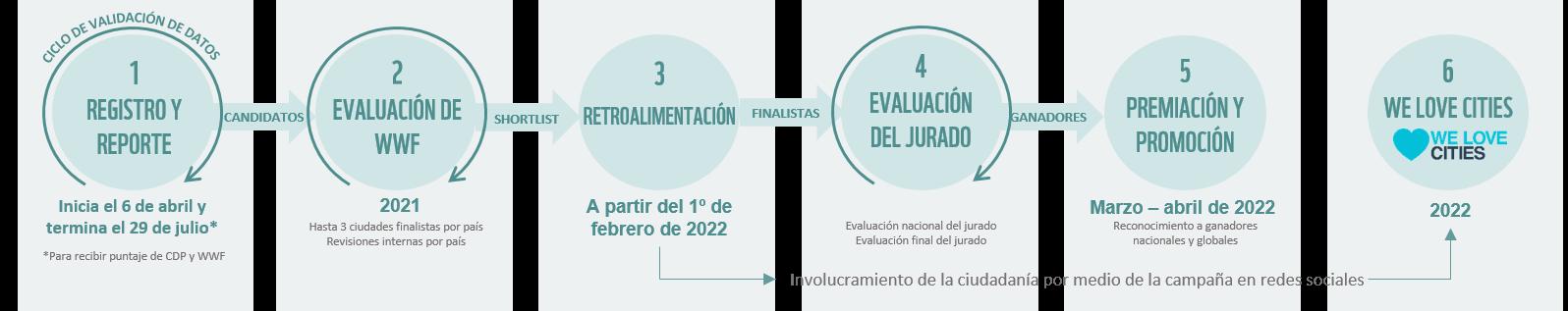 Ciclo de participación - Desafío de Ciudades